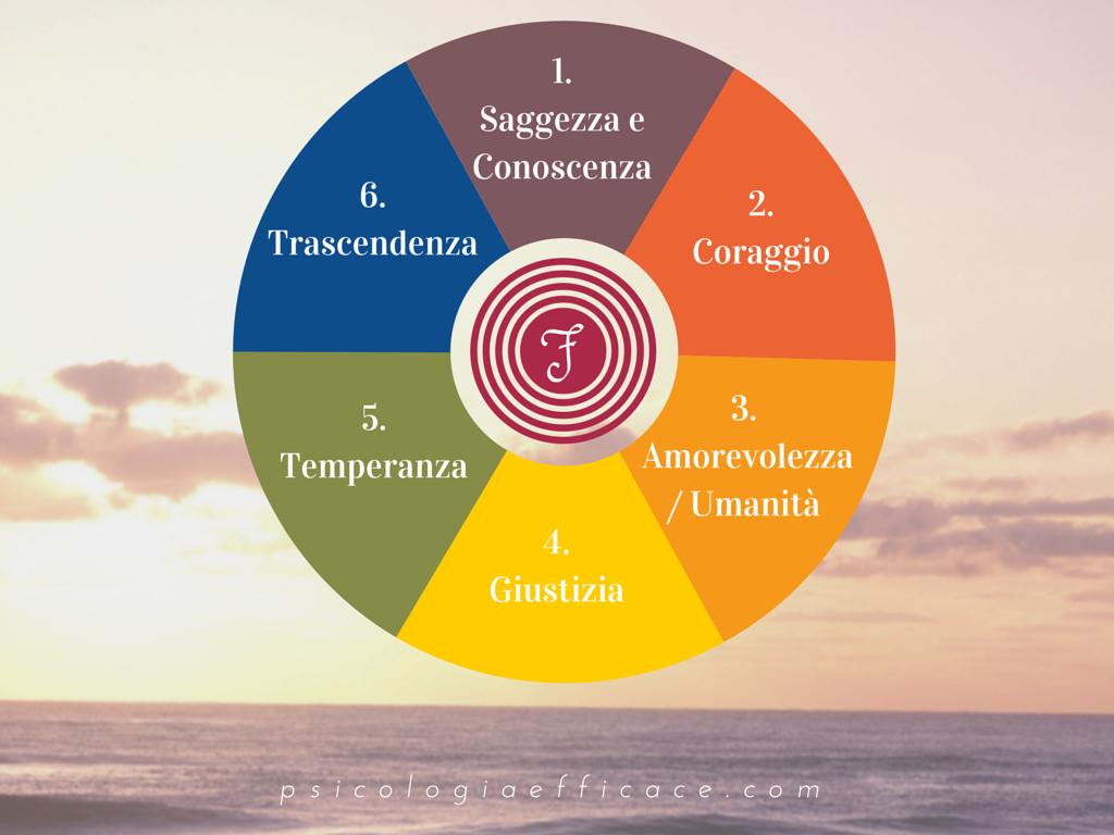 Le 6 Virtù della Felicità - Eudaimonia (Psicologia Efficace)